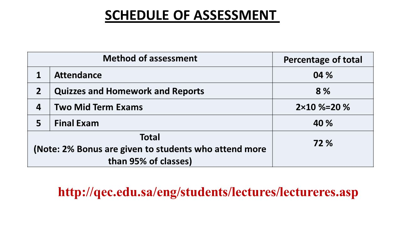 SCHEDULE OF ASSESSMENT