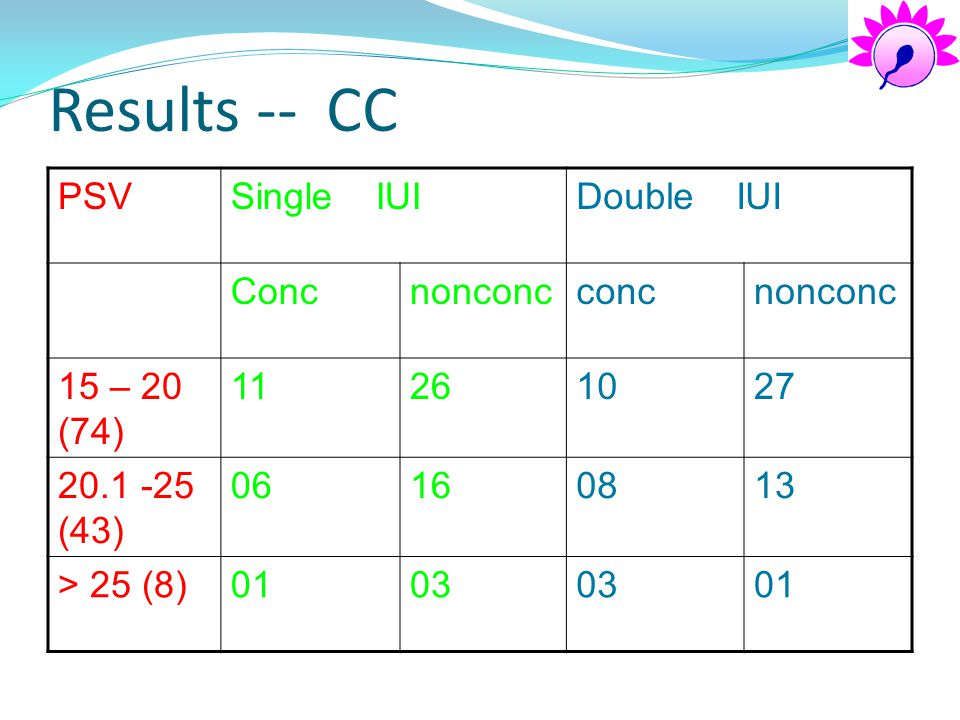 Results -- CC PSV Single IUI Double IUI Conc nonconc conc 15 – 20 (74)