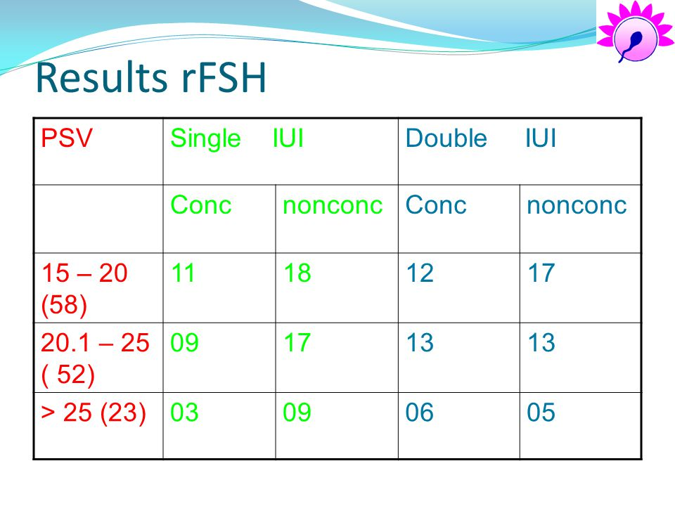 Results rFSH PSV Single IUI Double IUI Conc nonconc 15 – 20 (58) 11 18