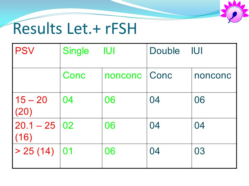 Results Let.+ rFSH PSV Single IUI Double IUI Conc nonconc 15 – 20 (20)