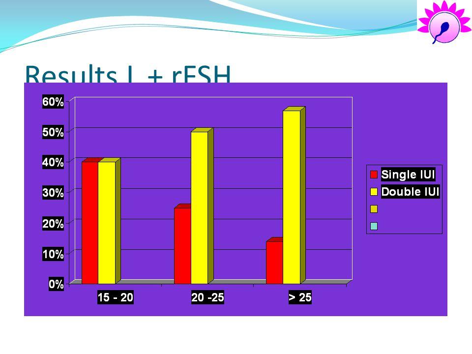 Results L + rFSH