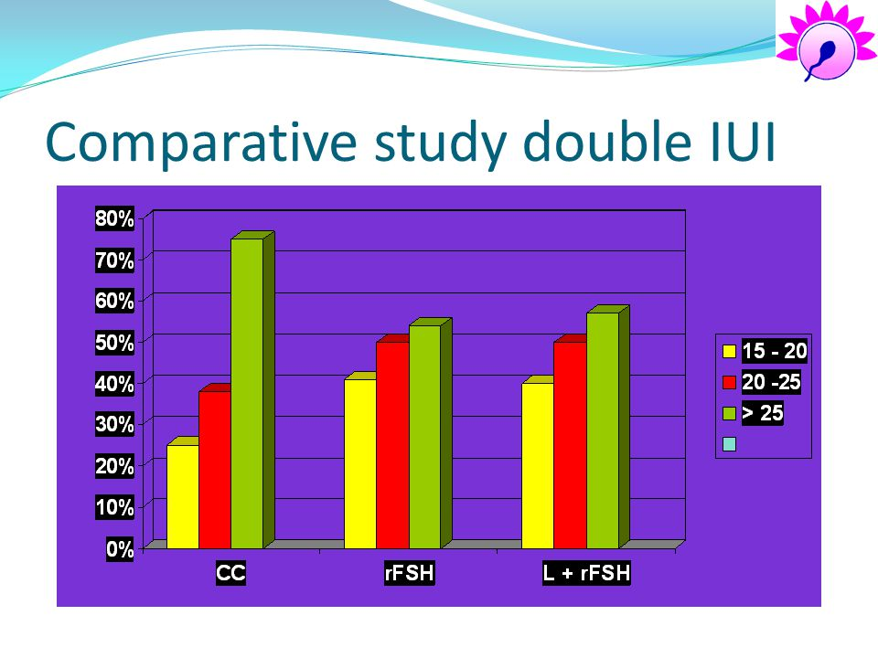 Comparative study double IUI