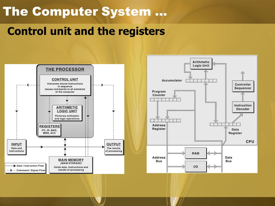 The Computer System … Control unit and the registers