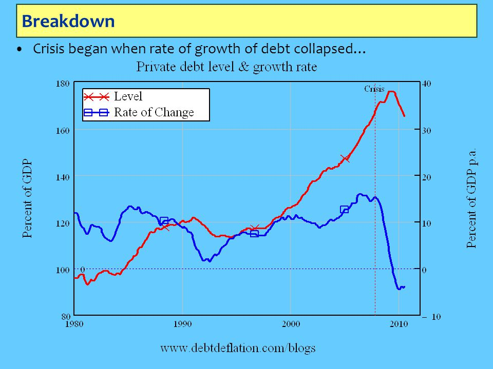 Breakdown Crisis began when rate of growth of debt collapsed…