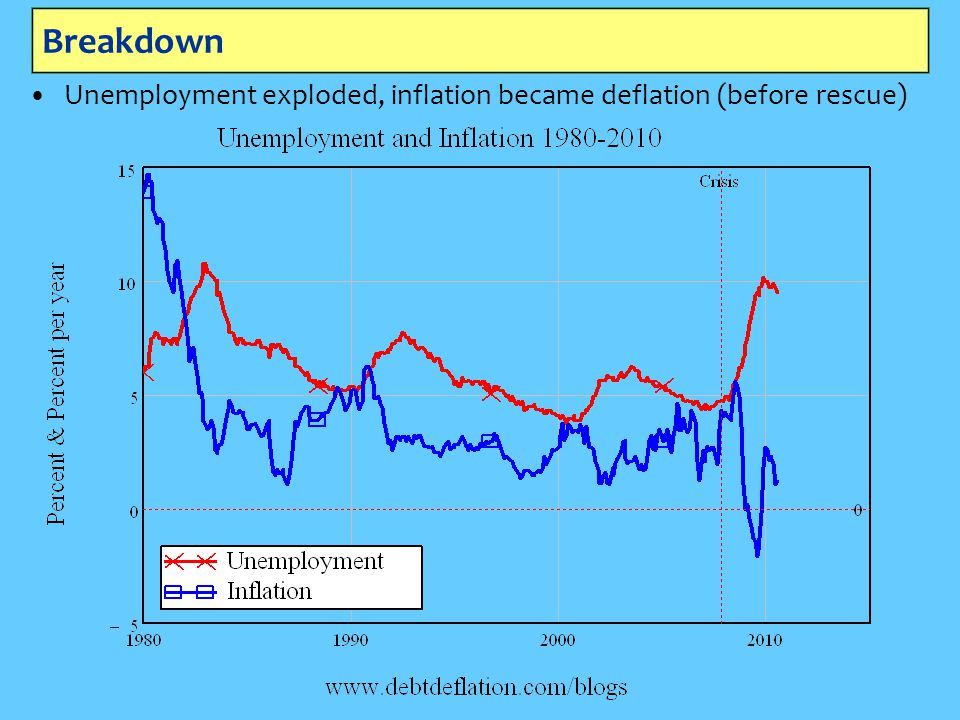 Breakdown Unemployment exploded, inflation became deflation (before rescue)