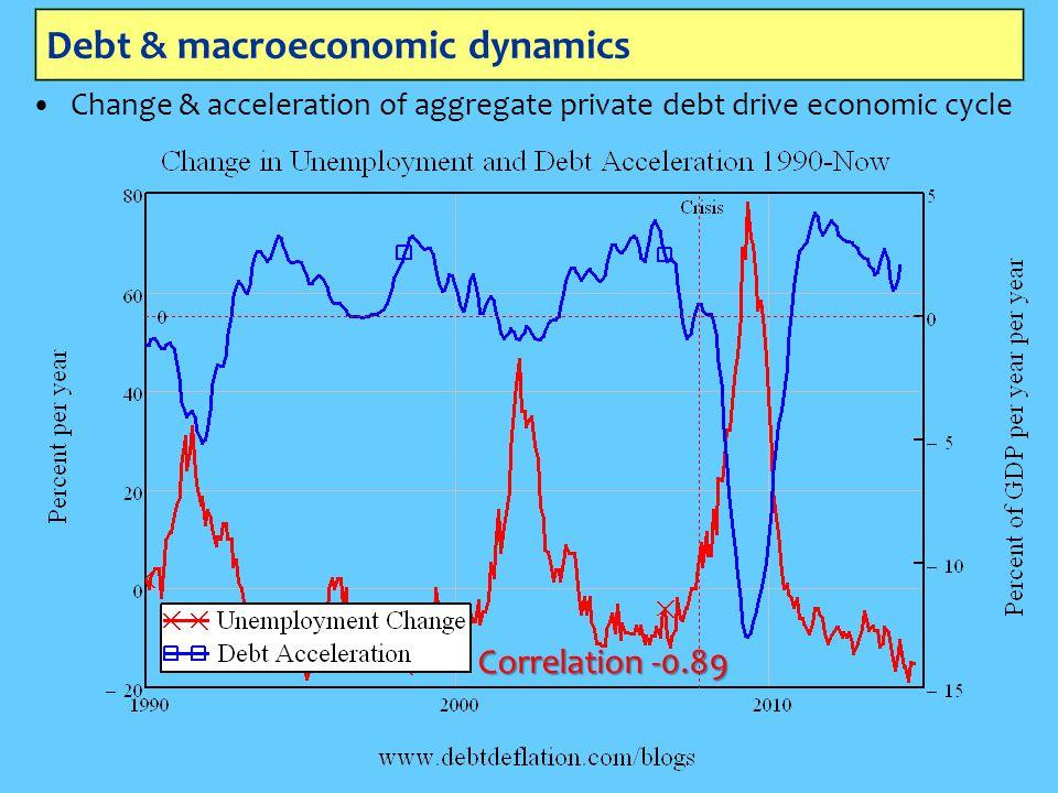Debt & macroeconomic dynamics