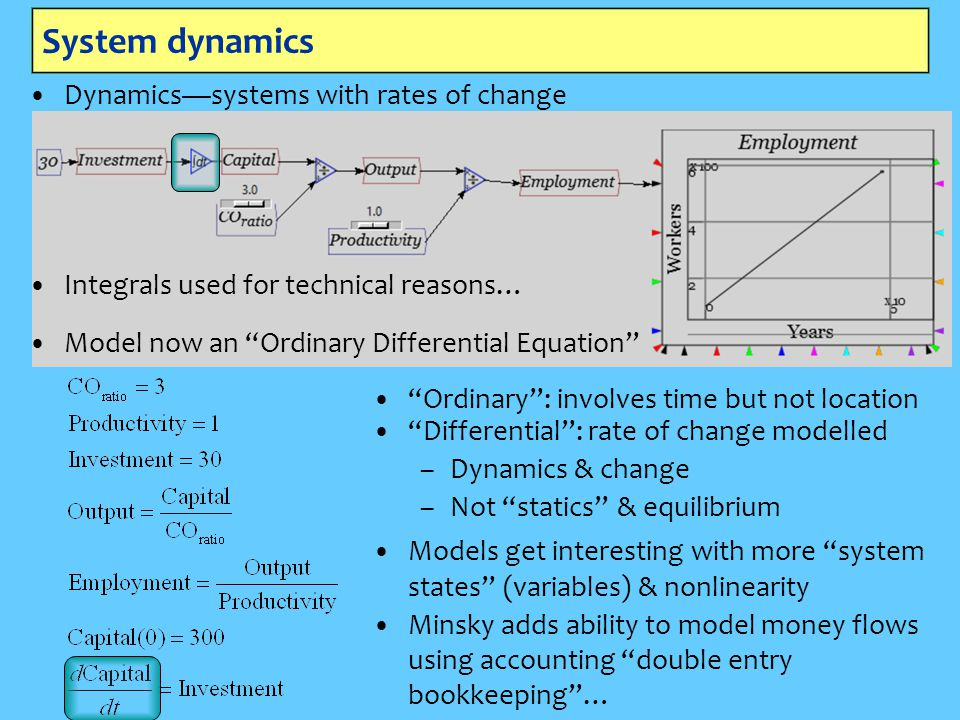 System dynamics Dynamics—systems with rates of change