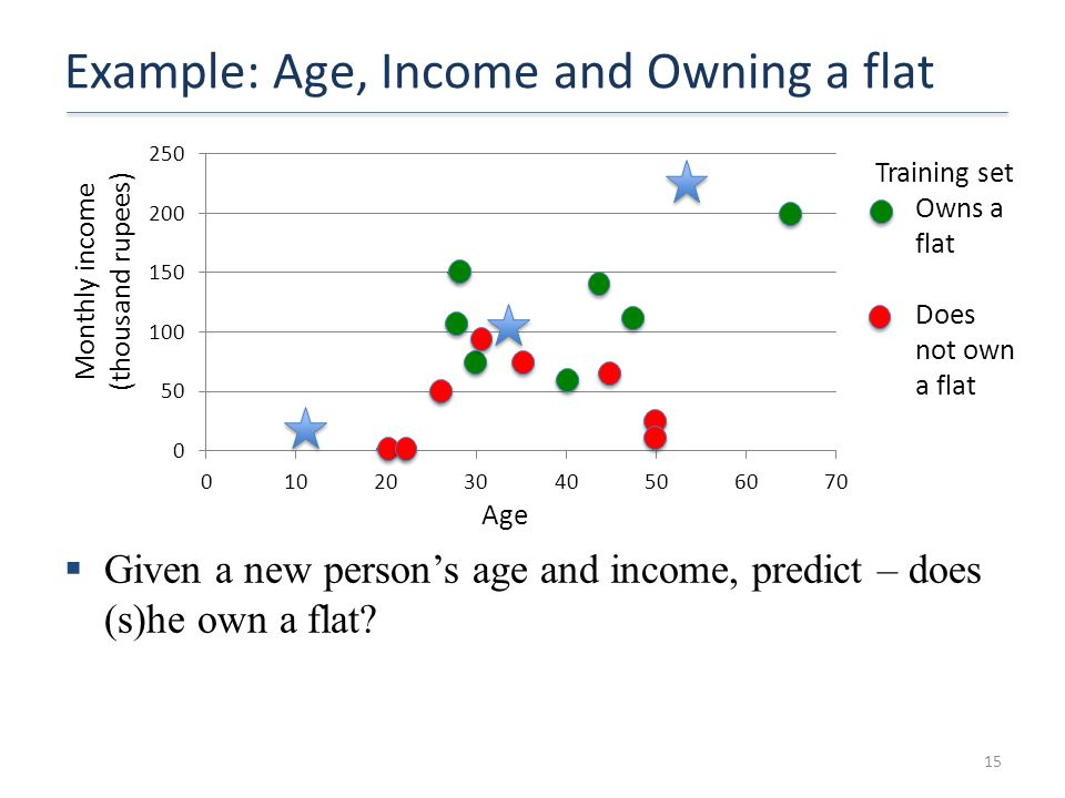 Example: Age, Income and Owning a flat