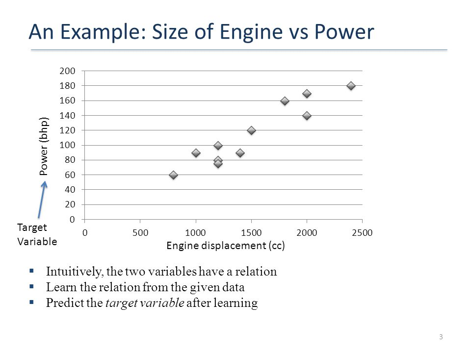 An Example: Size of Engine vs Power