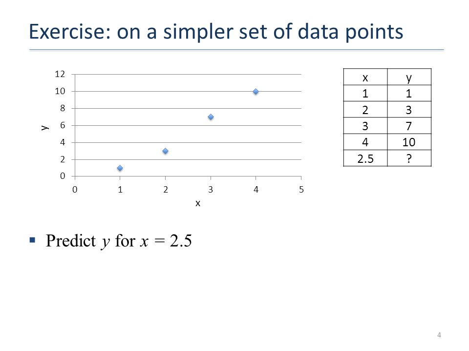 Exercise: on a simpler set of data points