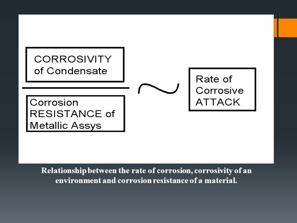 Relationship between the rate of corrosion, corrosivity of an environment and corrosion resistance of a material.
