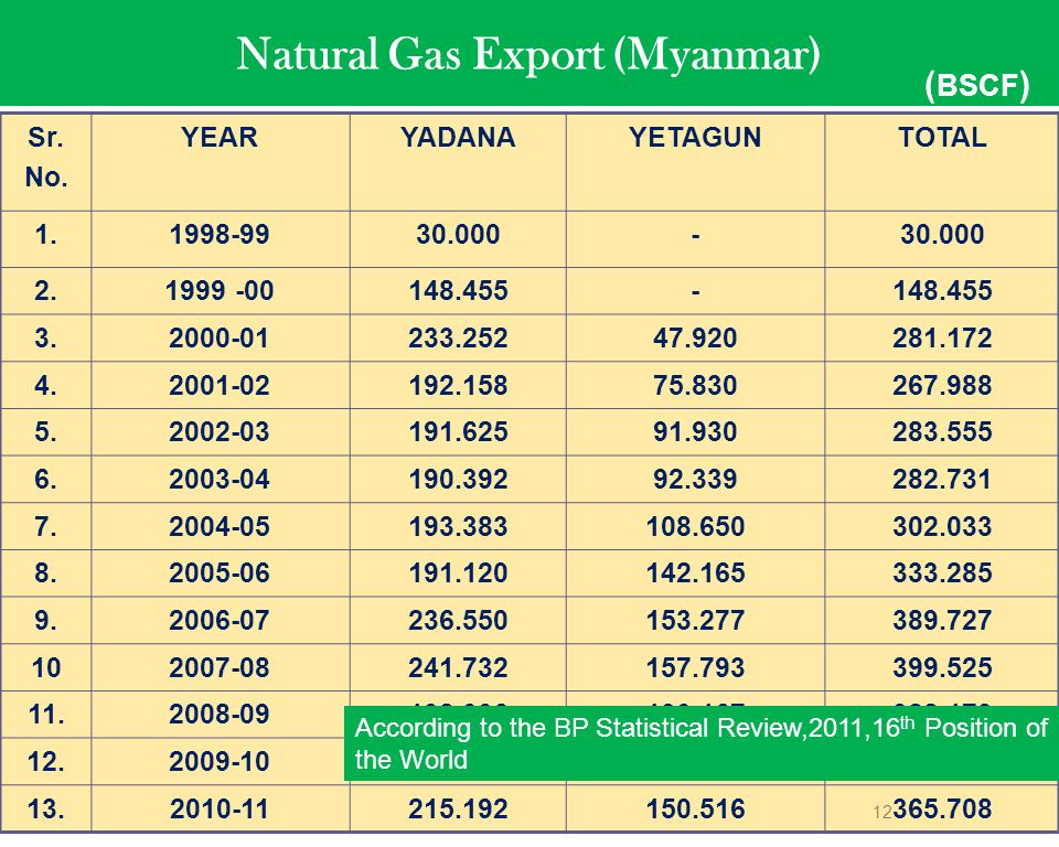Natural Gas Export (Myanmar)