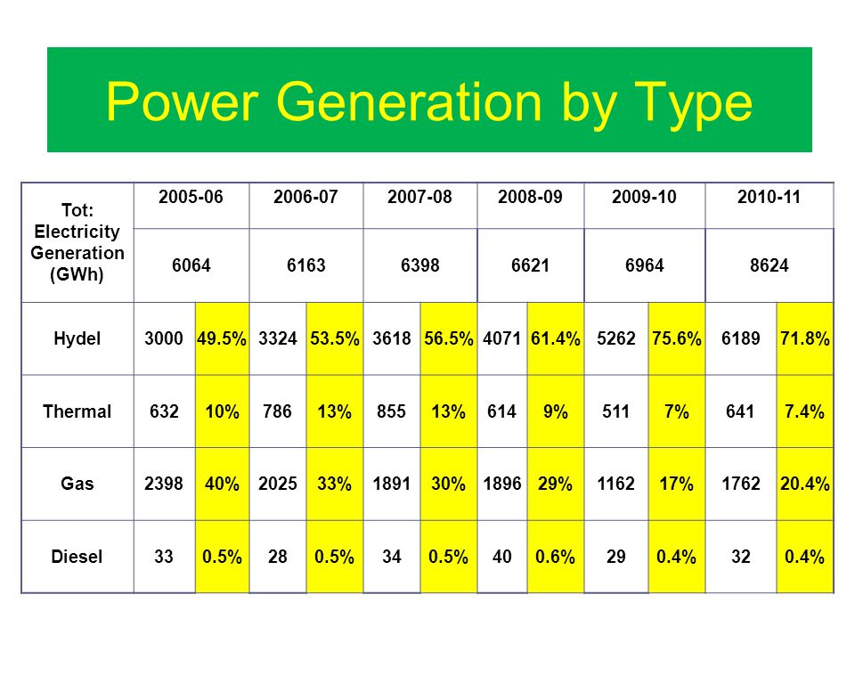 Power Generation by Type