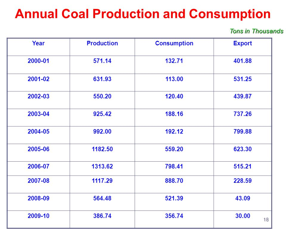 Annual Coal Production and Consumption