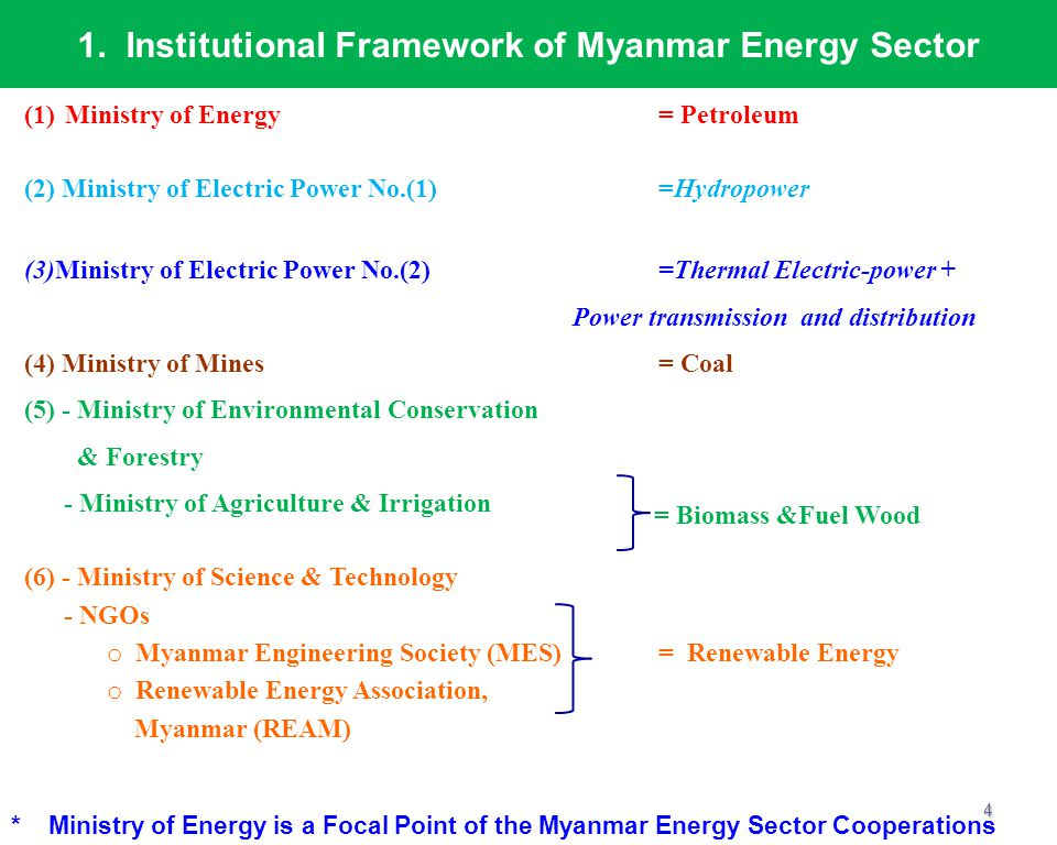 1. Institutional Framework of Myanmar Energy Sector