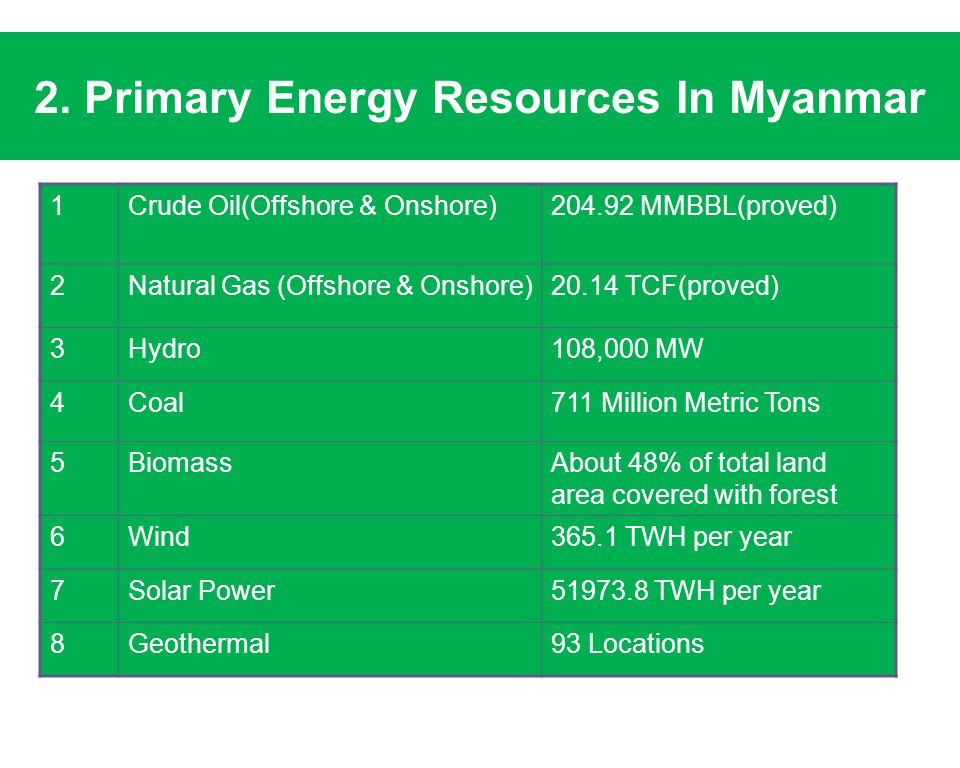 2. Primary Energy Resources In Myanmar