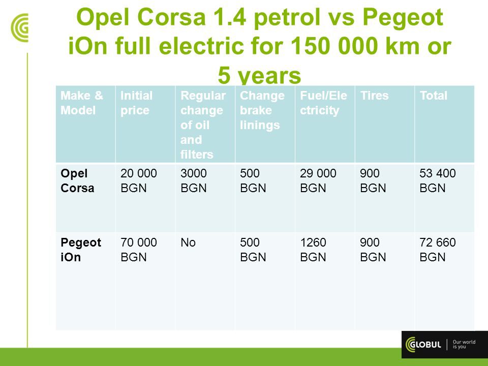 Opel Corsa 1.4 petrol vs Pegeot iOn full electric for 150 000 km or 5 years