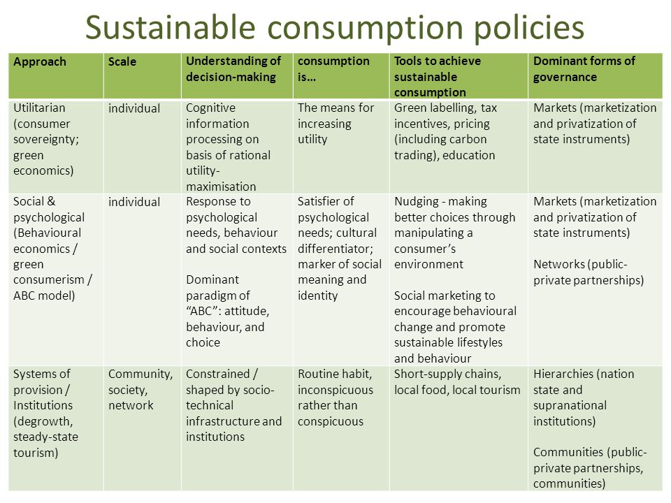 Sustainable consumption policies