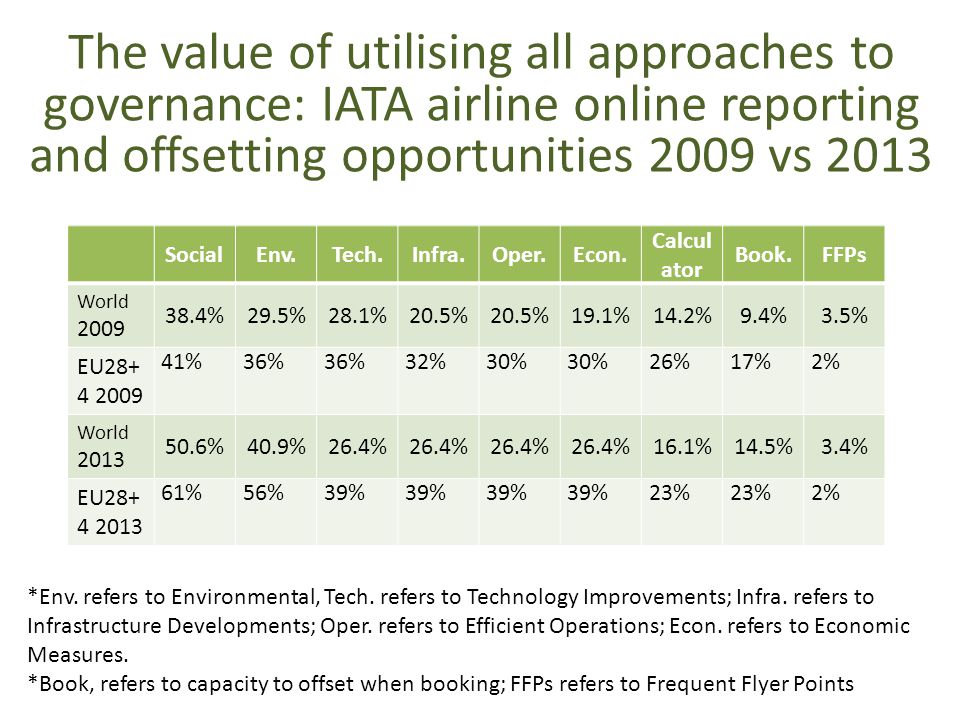 The value of utilising all approaches to governance: IATA airline online reporting and offsetting opportunities 2009 vs 2013