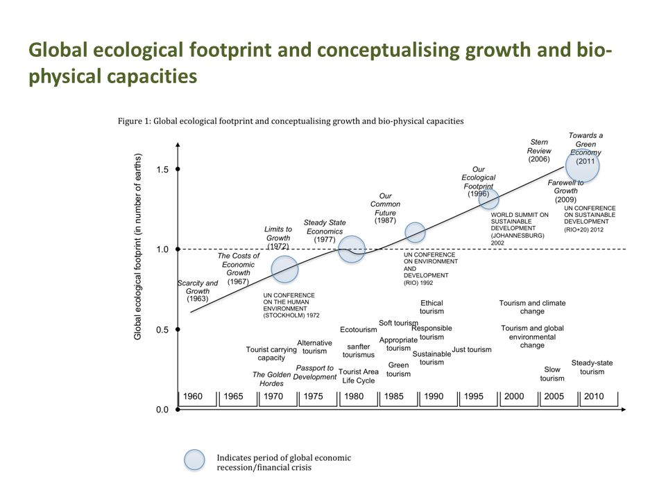 Global ecological footprint and conceptualising growth and bio-physical capacities
