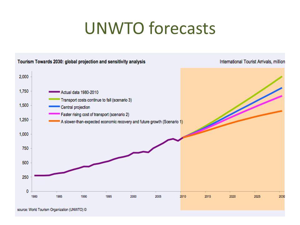 UNWTO forecasts UNWTO2011