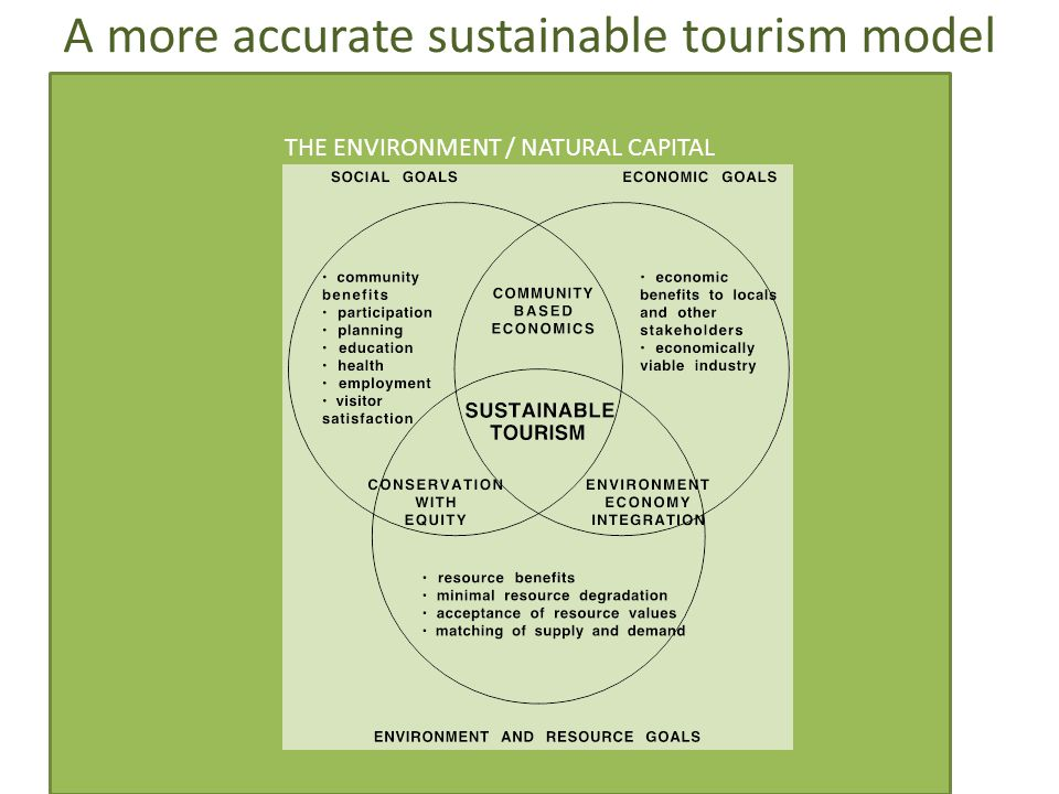 A more accurate sustainable tourism model
