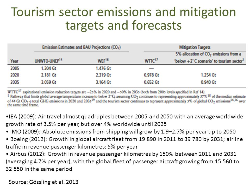Tourism sector emissions and mitigation targets and forecasts