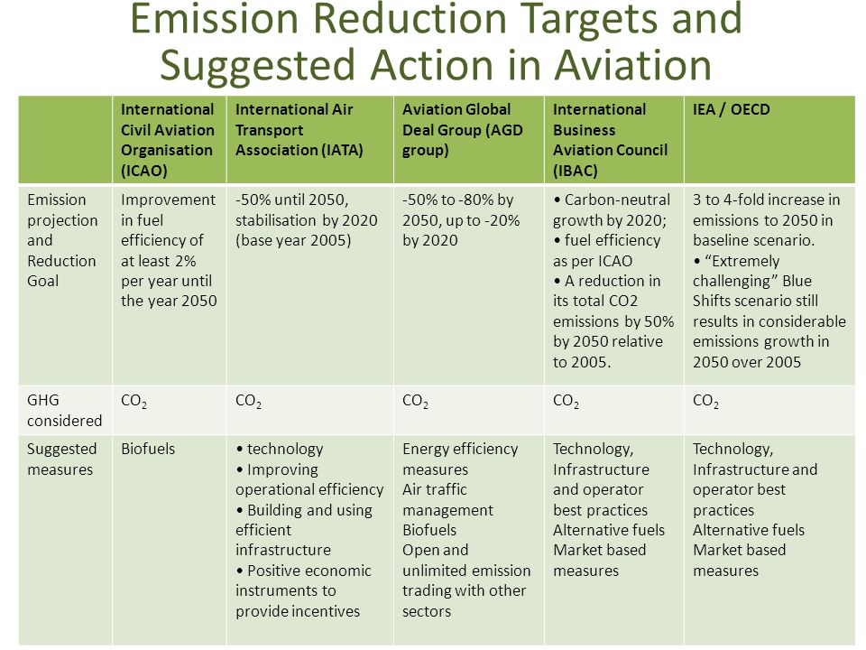 Emission Reduction Targets and Suggested Action in Aviation