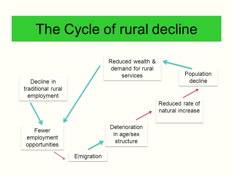 The Cycle of rural decline