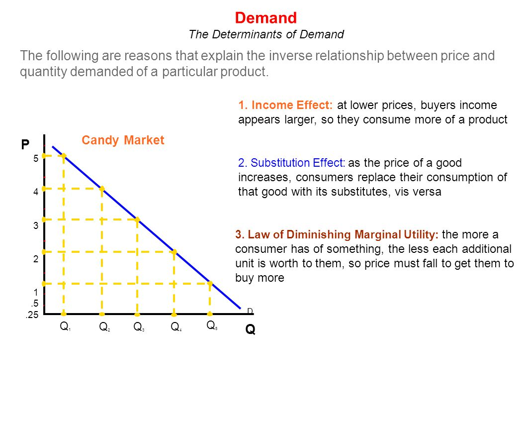 The Determinants of Demand