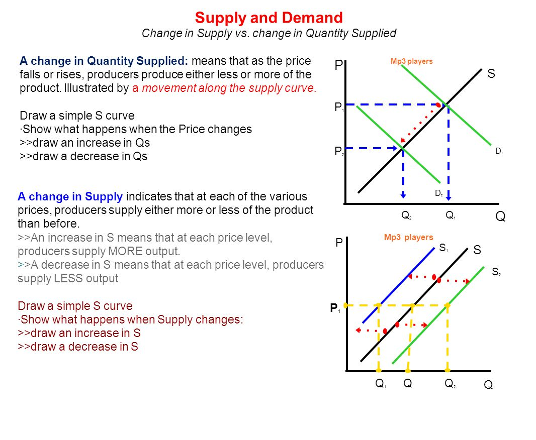 Change in Supply vs. change in Quantity Supplied