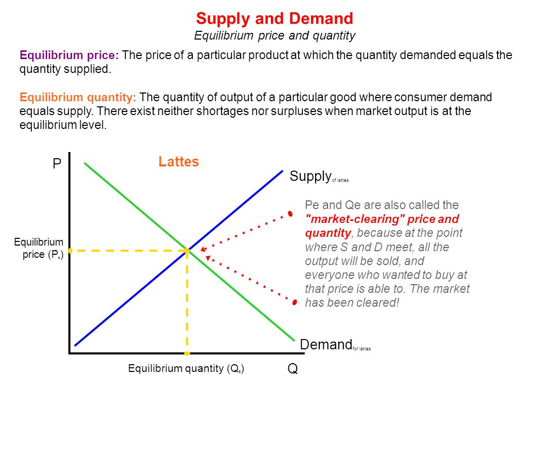 equilibrium price 2 what equilibrium isn't • when the market is not in equilibrium, you get either excess supply or excess demand, and a tendency for price to change excess supply • excess supply – a surplus, the.