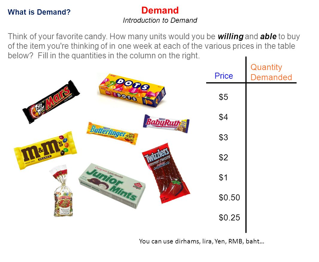 Introduction to Demand