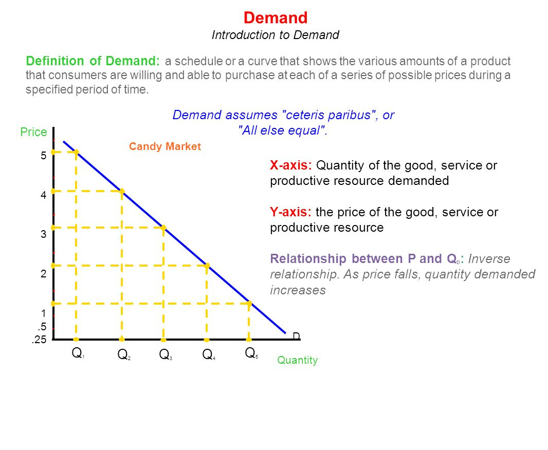 Demand Introduction to Demand.