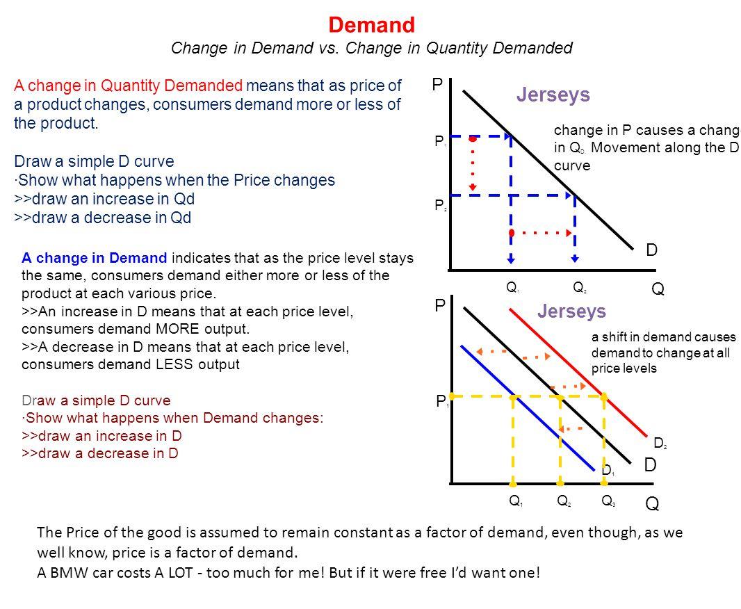 Change in Demand vs. Change in Quantity Demanded