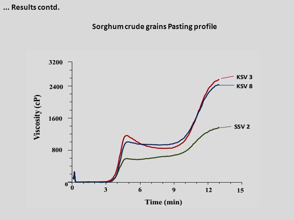 ... Results contd. Sorghum crude grains Pasting profile