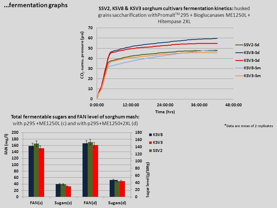 ...fermentation graphs *Data are mean of 2 replicates