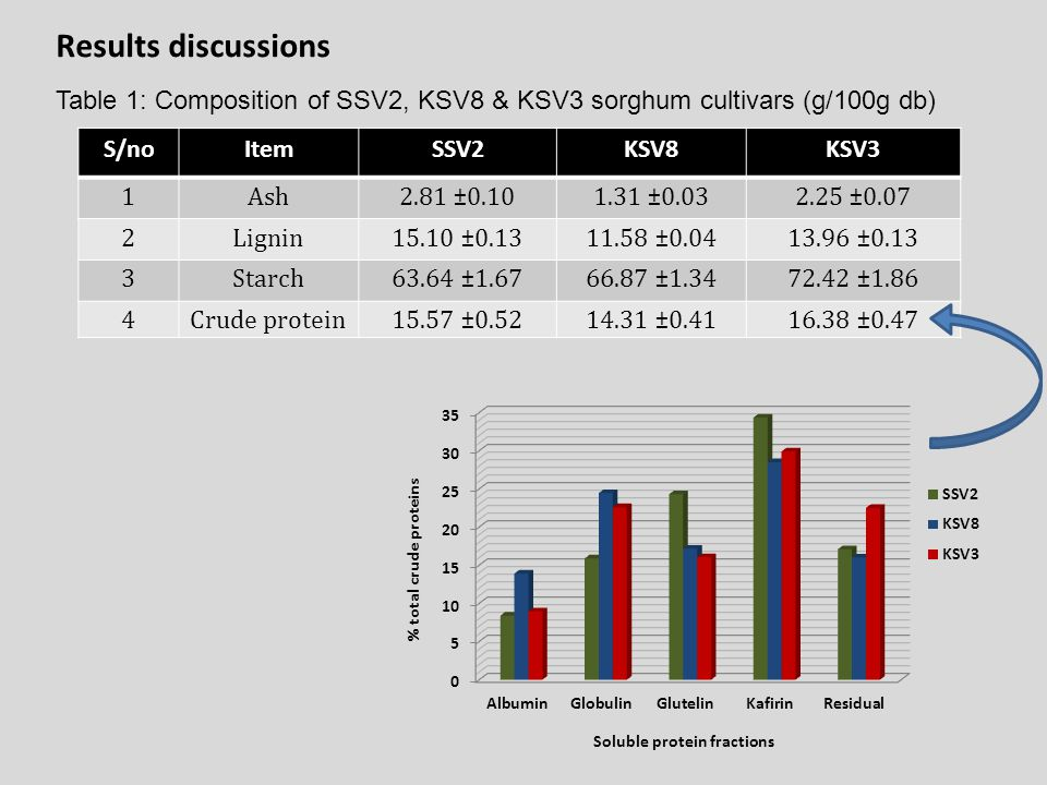 Results discussions Table 1: Composition of SSV2, KSV8 & KSV3 sorghum cultivars (g/100g db) S/no. Item.