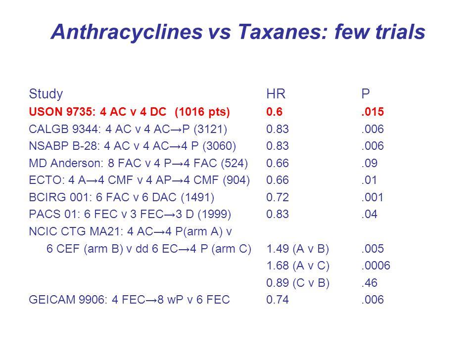 Anthracyclines vs Taxanes: few trials