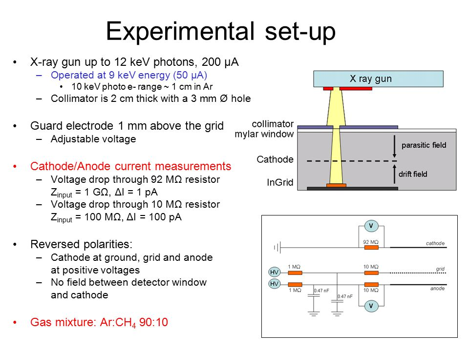Experimental set-up X-ray gun up to 12 keV photons, 200 μA