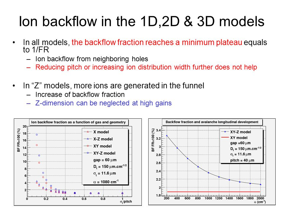 Ion backflow in the 1D,2D & 3D models