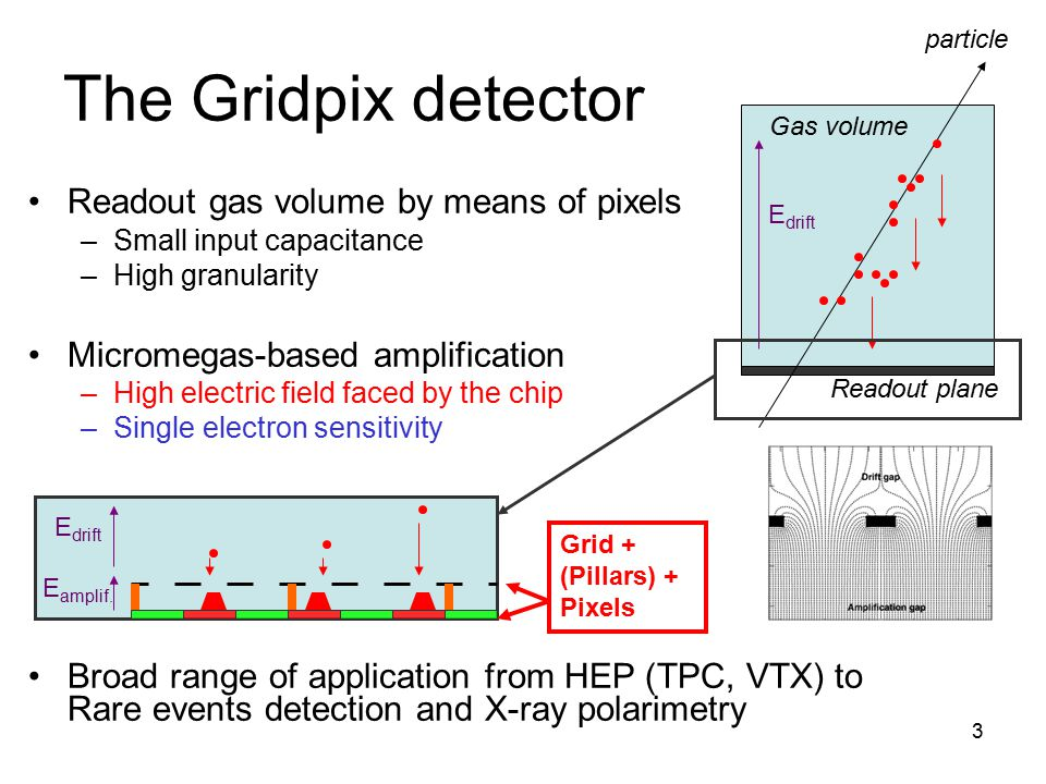 The Gridpix detector Readout gas volume by means of pixels