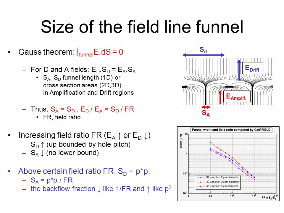 Size of the field line funnel