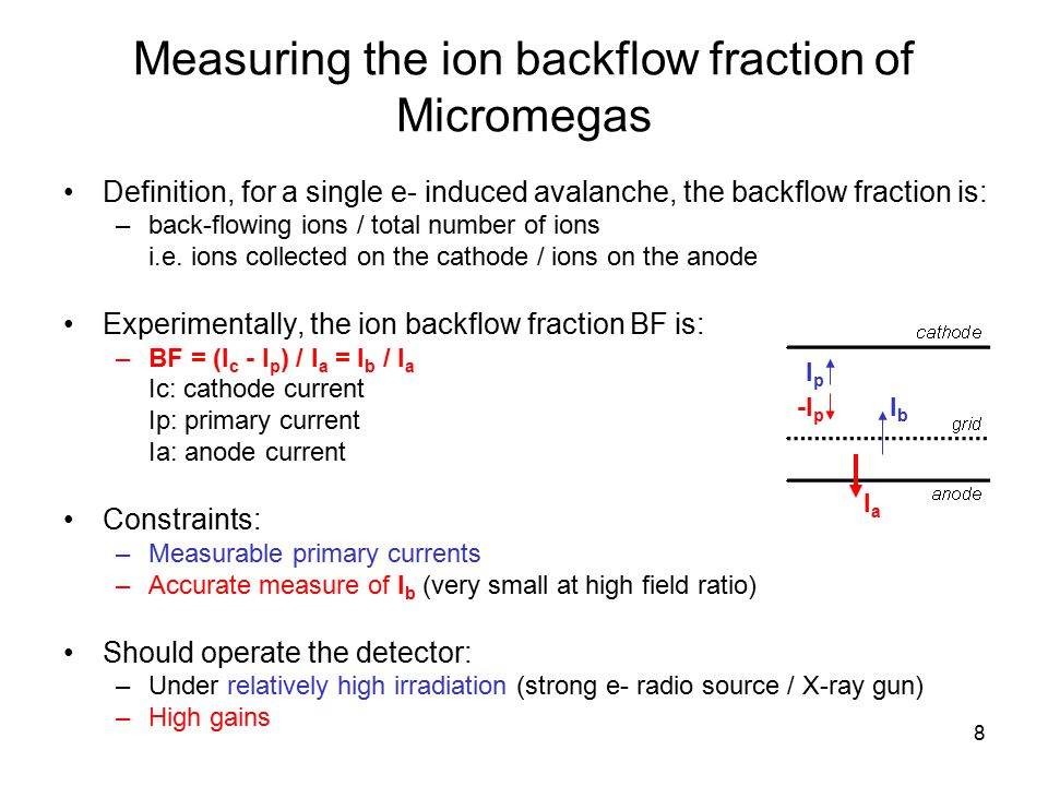 Measuring the ion backflow fraction of Micromegas