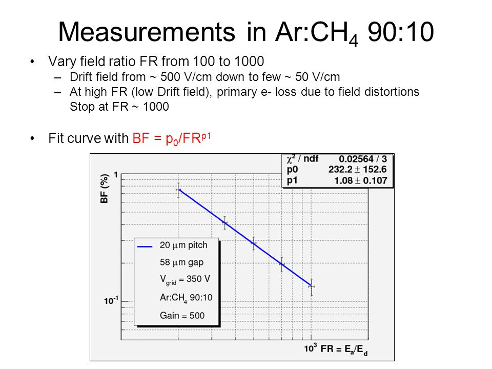 Measurements in Ar:CH4 90:10