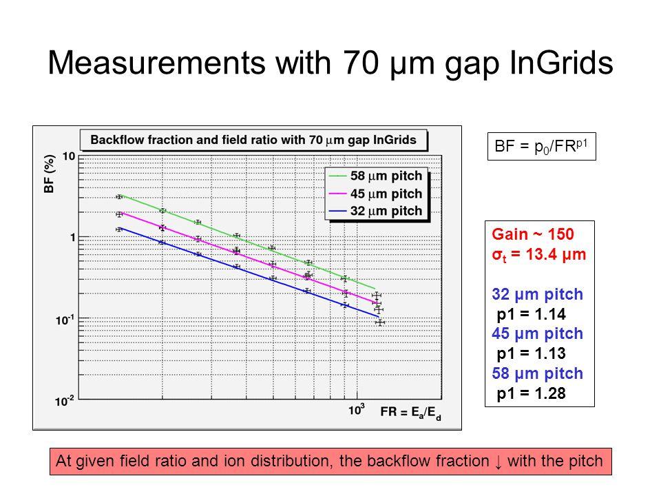 Measurements with 70 μm gap InGrids