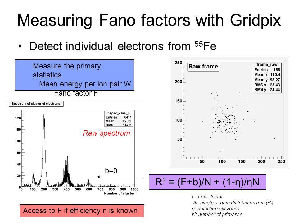 Measuring Fano factors with Gridpix