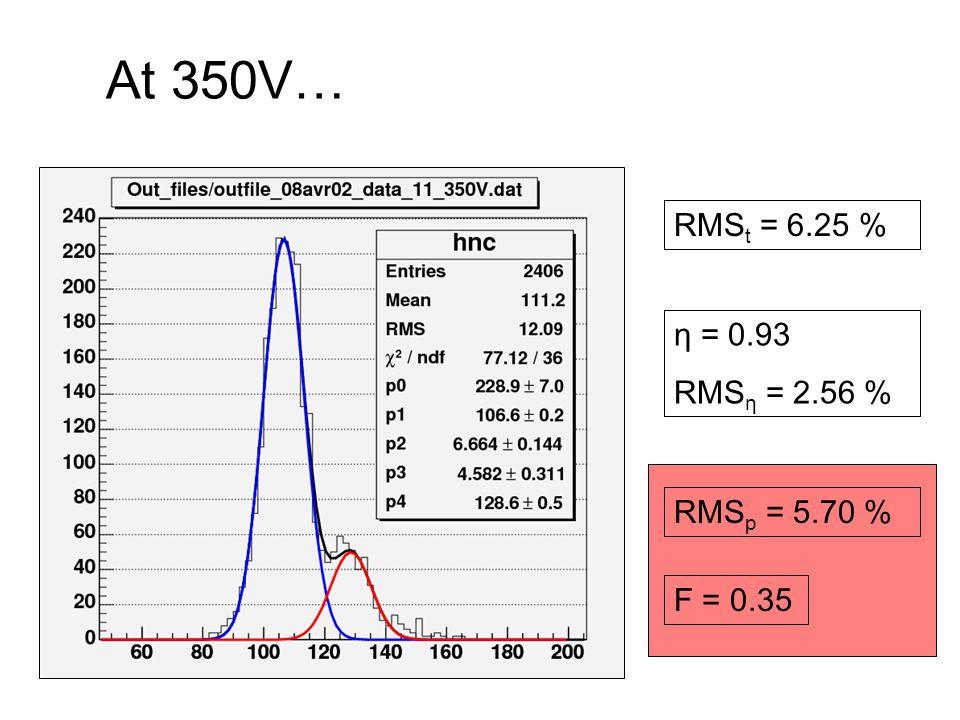At 350V… RMSt = 6.25 % η = 0.93 RMSη = 2.56 % RMSp = 5.70 % F = 0.35