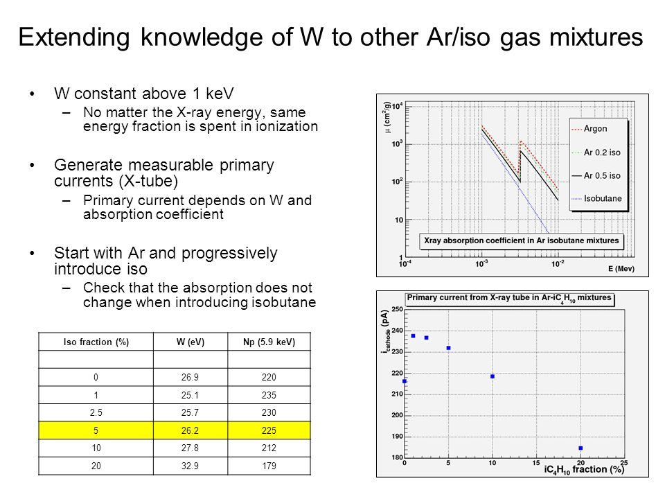 Extending knowledge of W to other Ar/iso gas mixtures