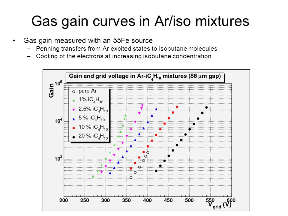 Gas gain curves in Ar/iso mixtures